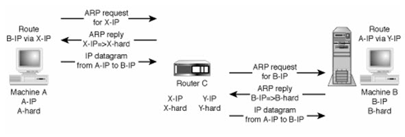 router-co-the-thay-the-switch-hub-hay-khong